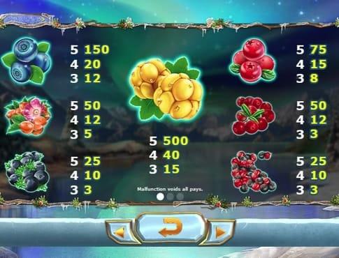 Онлайн слот Winter Berries - таблица символов