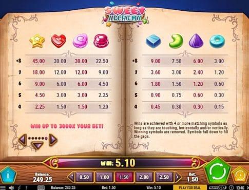 таблица выплат в Sweet Alchemy онлайн